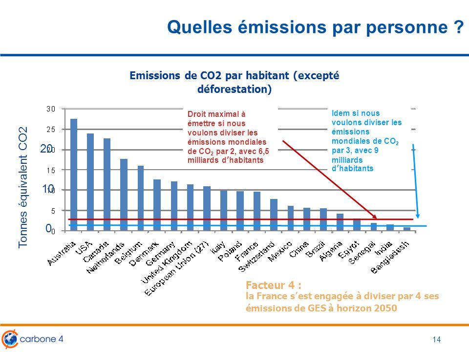 Quelles émissions par personne ? Droit maximal à émettre si nous voulons diviser les émissions mondiales de CO 2 par 2, avec 6,5 milliards d'habitants