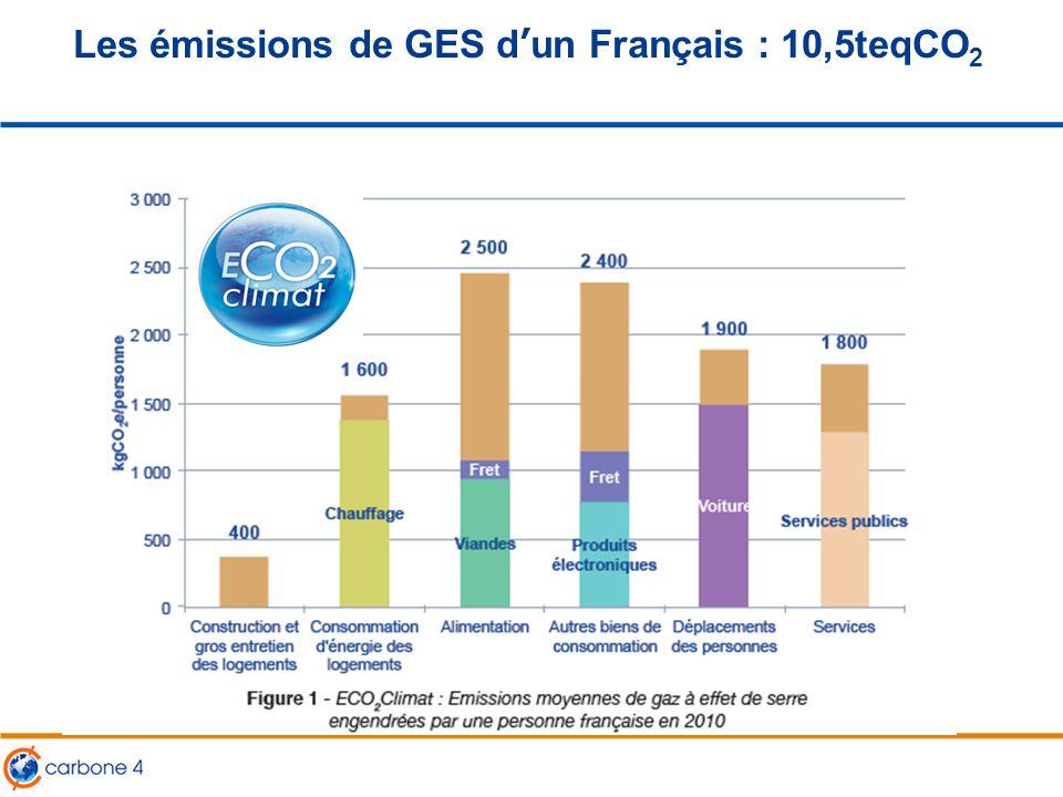 Les émissions de GES d'un Français : 10,5teqCO 2