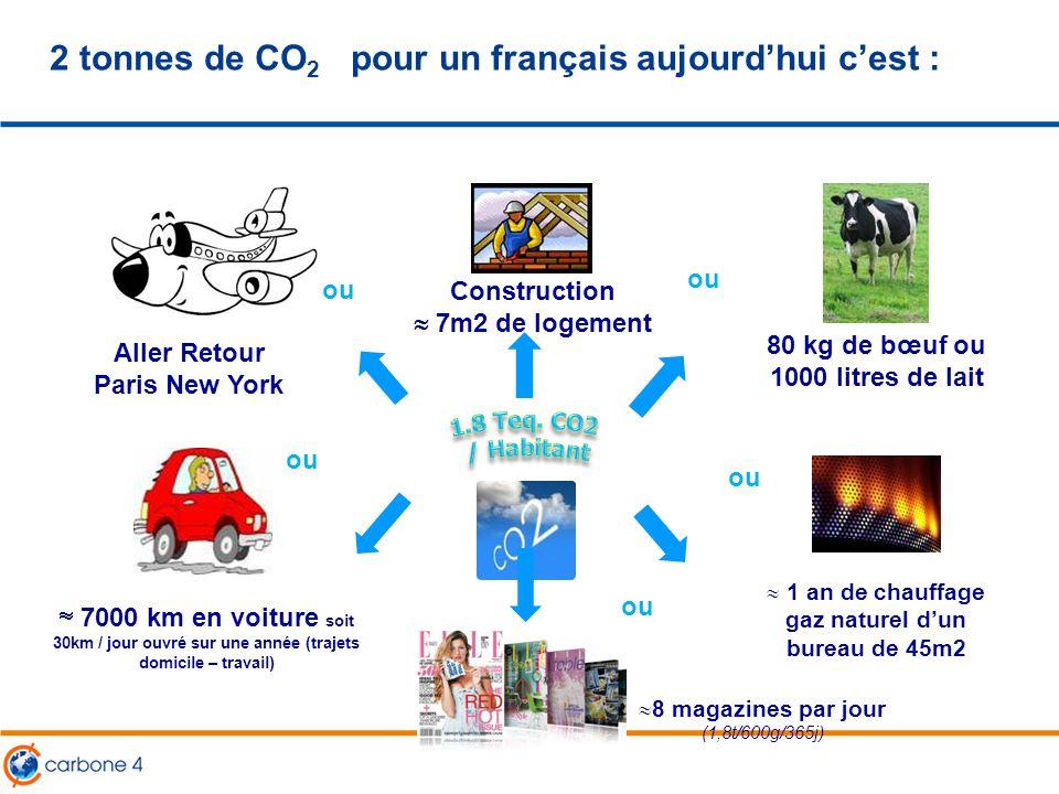 2 tonnes de CO 2 pour un français aujourd'hui c'est : Aller Retour Paris New York  7000 km en voiture soit 30km / jour ouvré sur une année (trajets d