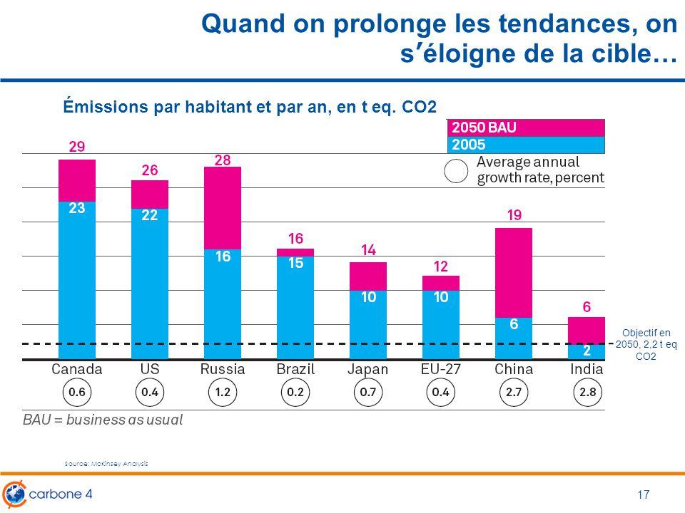 Quand on prolonge les tendances, on s'éloigne de la cible… 17 Source: McKinsey Analysis Objectif en 2050, 2,2 t eq CO2 Émissions par habitant et par a