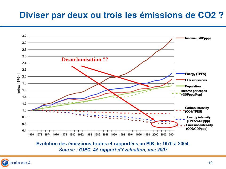 Diviser par deux ou trois les émissions de CO2 ? 19 Décarbonisation ?? Evolution des émissions brutes et rapportées au PIB de 1970 à 2004. Source : GI