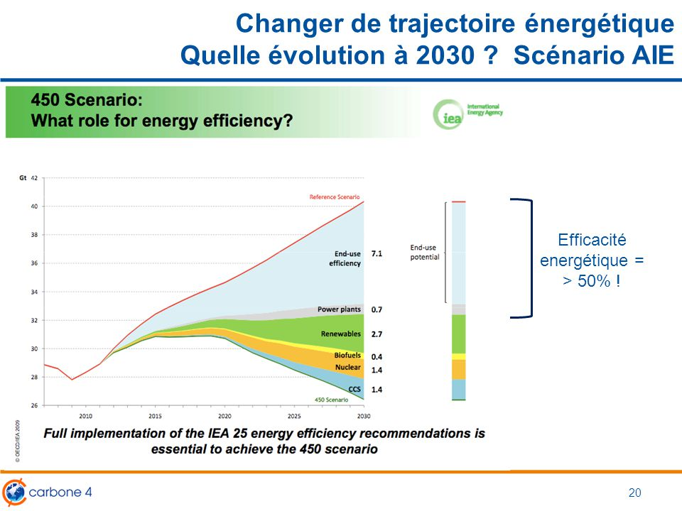 Changer de trajectoire énergétique Quelle évolution à 2030 ? Scénario AIE Efficacité energétique = > 50% ! 20