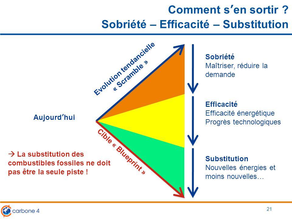 Comment s'en sortir ? Sobriété – Efficacité – Substitution 21 Aujourd'hui Evolution tendancielle « Scramble » Cible « Blueprint » Sobriété Maîtriser,