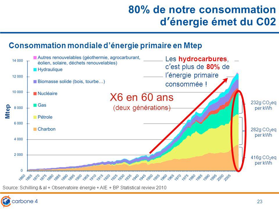 23 80% de notre consommation d'énergie émet du C02 Source: Schilling & al + Observatoire énergie + AIE + BP Statistical review 2010 Consommation mondi