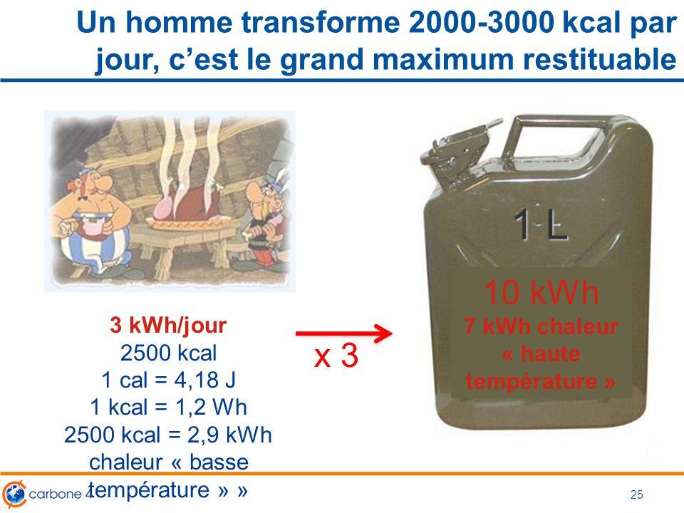 1 L ??? Un homme transforme 2000-3000 kcal par jour, c'est le grand maximum restituable 25 3 kWh/jour 2500 kcal 1 cal = 4,18 J 1 kcal = 1,2 Wh 2500 kc