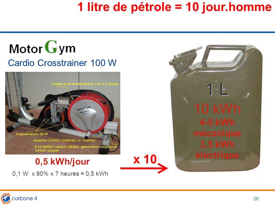 1 litre de pétrole = 10 jour.homme Cardio Crosstrainer 100 W 0,5 kWh/jour 0,1 W x 80% x 7 heures ≈ 0,5 kWh 1 L ??? 10 kWh 4-5 kWh mécanique 3,5 kWh él