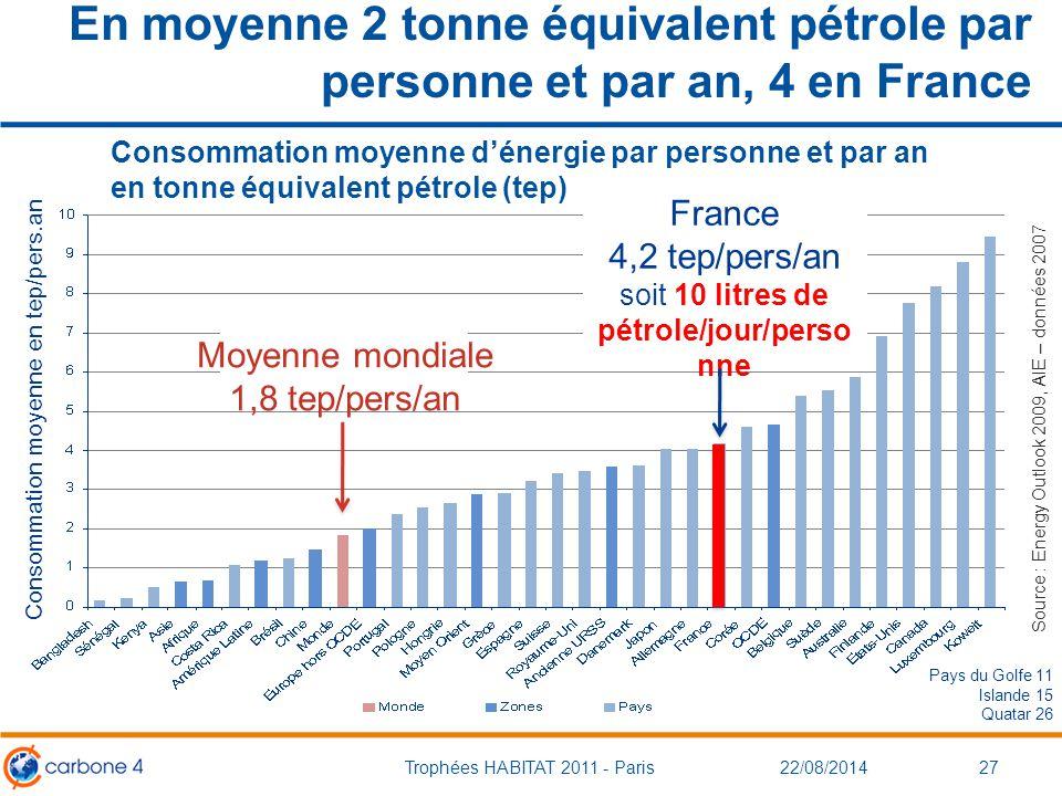 Consommation moyenne en tep/pers.an Consommation moyenne d'énergie par personne et par an en tonne équivalent pétrole (tep) En moyenne 2 tonne équival