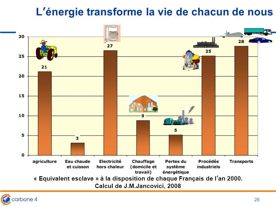 L'énergie transforme la vie de chacun de nous « Equivalent esclave » à la disposition de chaque Français de l'an 2000. Calcul de J.M.Jancovici, 2008 2