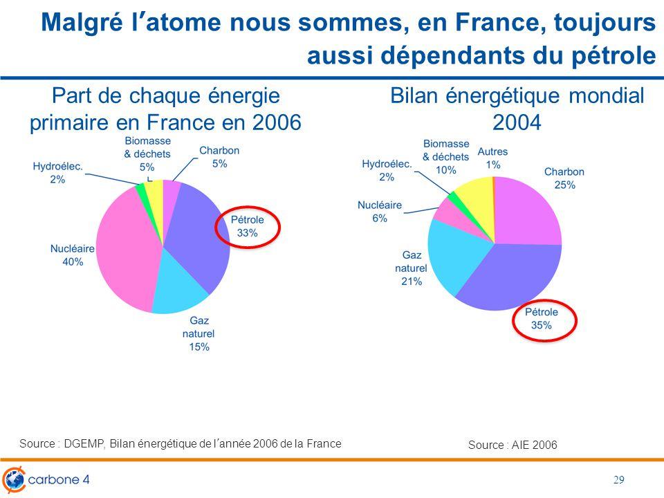 Malgré l'atome nous sommes, en France, toujours aussi dépendants du pétrole 29 Bilan énergétique mondial 2004 Source : DGEMP, Bilan énergétique de l'a
