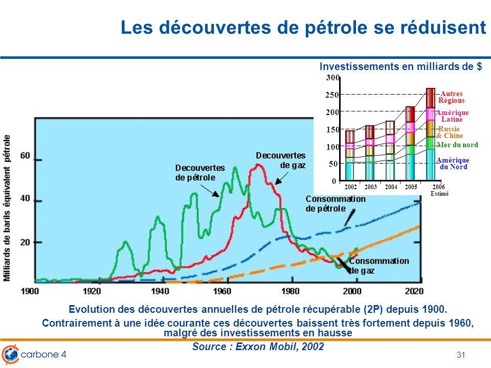 Les découvertes de pétrole se réduisent 31 Evolution des découvertes annuelles de pétrole récupérable (2P) depuis 1900. Contrairement à une idée coura