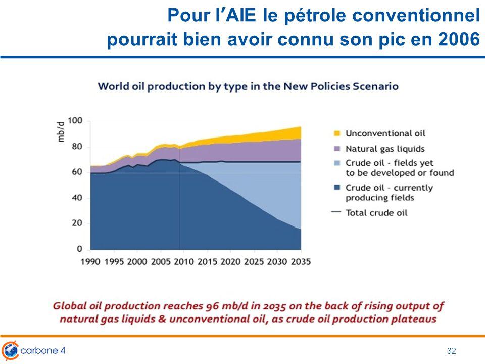 Pour l'AIE le pétrole conventionnel pourrait bien avoir connu son pic en 2006 32