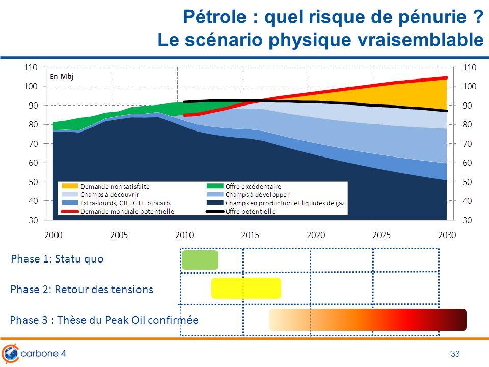 Pétrole : quel risque de pénurie ? Le scénario physique vraisemblable Phase 1: Statu quo Phase 2: Retour des tensions Phase 3 : Thèse du Peak Oil conf