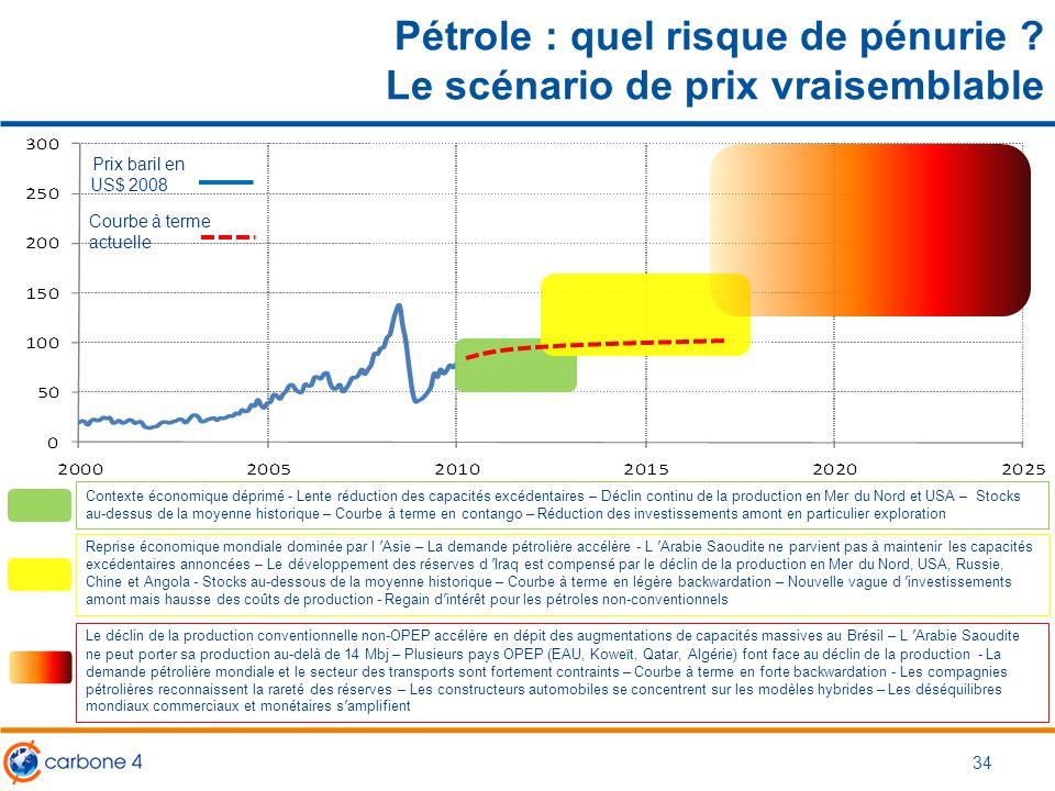 Pétrole : quel risque de pénurie ? Le scénario de prix vraisemblable Prix baril en US$ 2008 Courbe à terme actuelle Contexte économique déprimé - Lent