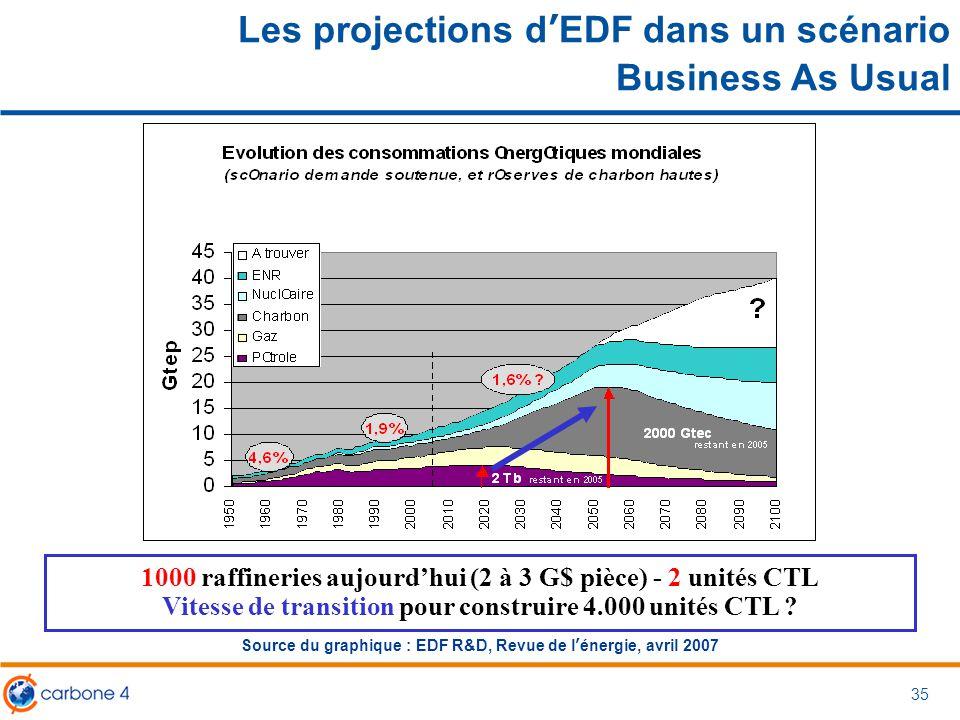 35 Source du graphique : EDF R&D, Revue de l'énergie, avril 2007 1000 raffineries aujourd'hui (2 à 3 G$ pièce) - 2 unités CTL Vitesse de transition po