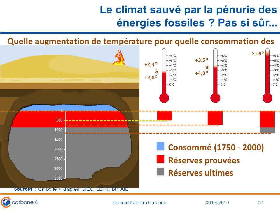 Le climat sauvé par la pénurie des énergies fossiles ? Pas si sûr... 3706/04/2010Démarche Bilan Carbone ≥ +6° +3,5° à +4,0° +2,4° à +2,8° Quelle augme
