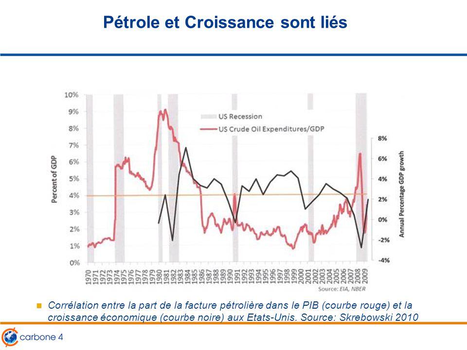 Pétrole et Croissance sont liés Corrélation entre la part de la facture pétrolière dans le PIB (courbe rouge) et la croissance économique (courbe noir