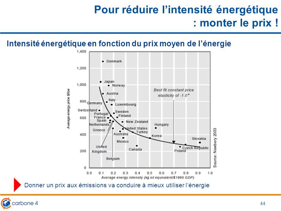 Pour réduire l'intensité énergétique : monter le prix ! Intensité énergétique en fonction du prix moyen de l'énergie Donner un prix aux émissions va c