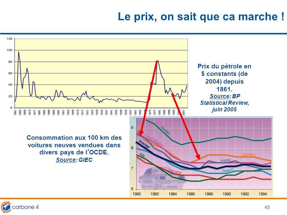 45 Le prix, on sait que ca marche ! Consommation aux 100 km des voitures neuves vendues dans divers pays de l'OCDE. Source: GIEC Prix du pétrole en $