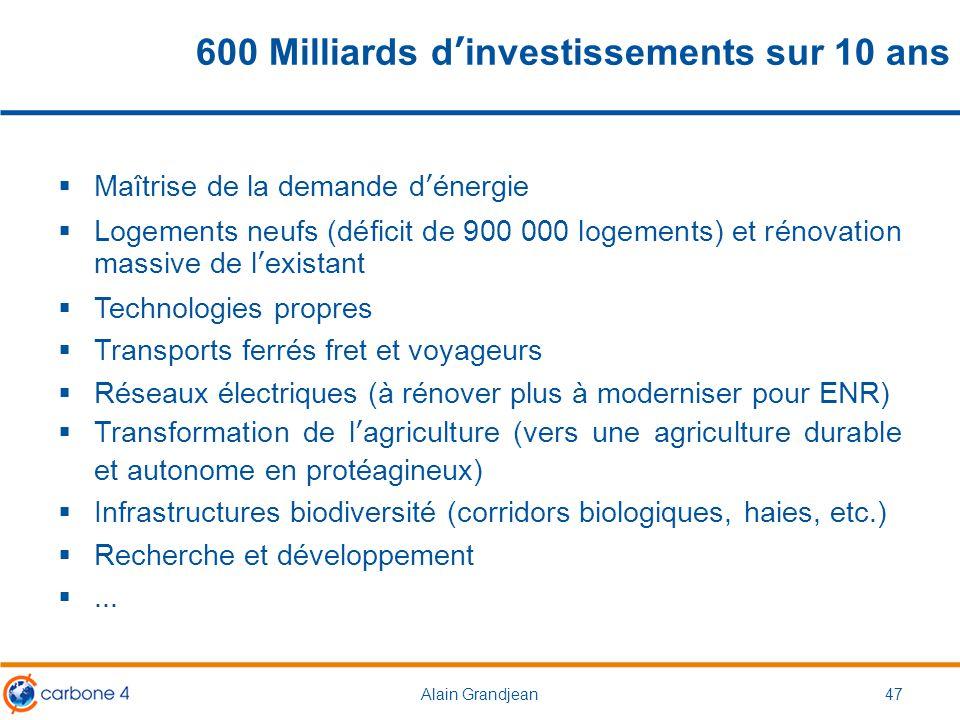 600 Milliards d'investissements sur 10 ans  Maîtrise de la demande d'énergie  Logements neufs (déficit de 900 000 logements) et rénovation massive d