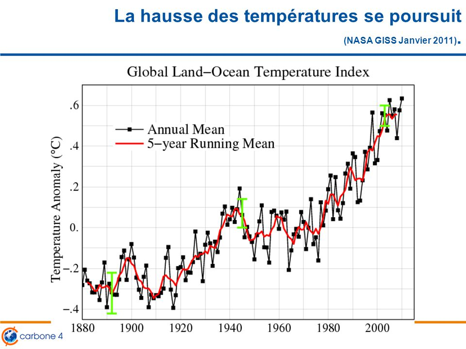 Les différentes causes du changement climatique 6 CO 2 CH 4 … Soleil Aérosols Volcans Comparaison des diverses influences (naturelles et humaines) sur le climat à l'échelle du siècle Source : Hansen et al., Science, 2005