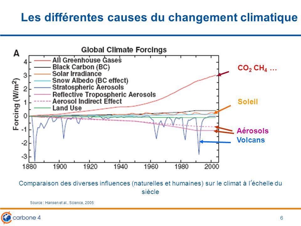 Les différentes causes du changement climatique 6 CO 2 CH 4 … Soleil Aérosols Volcans Comparaison des diverses influences (naturelles et humaines) sur