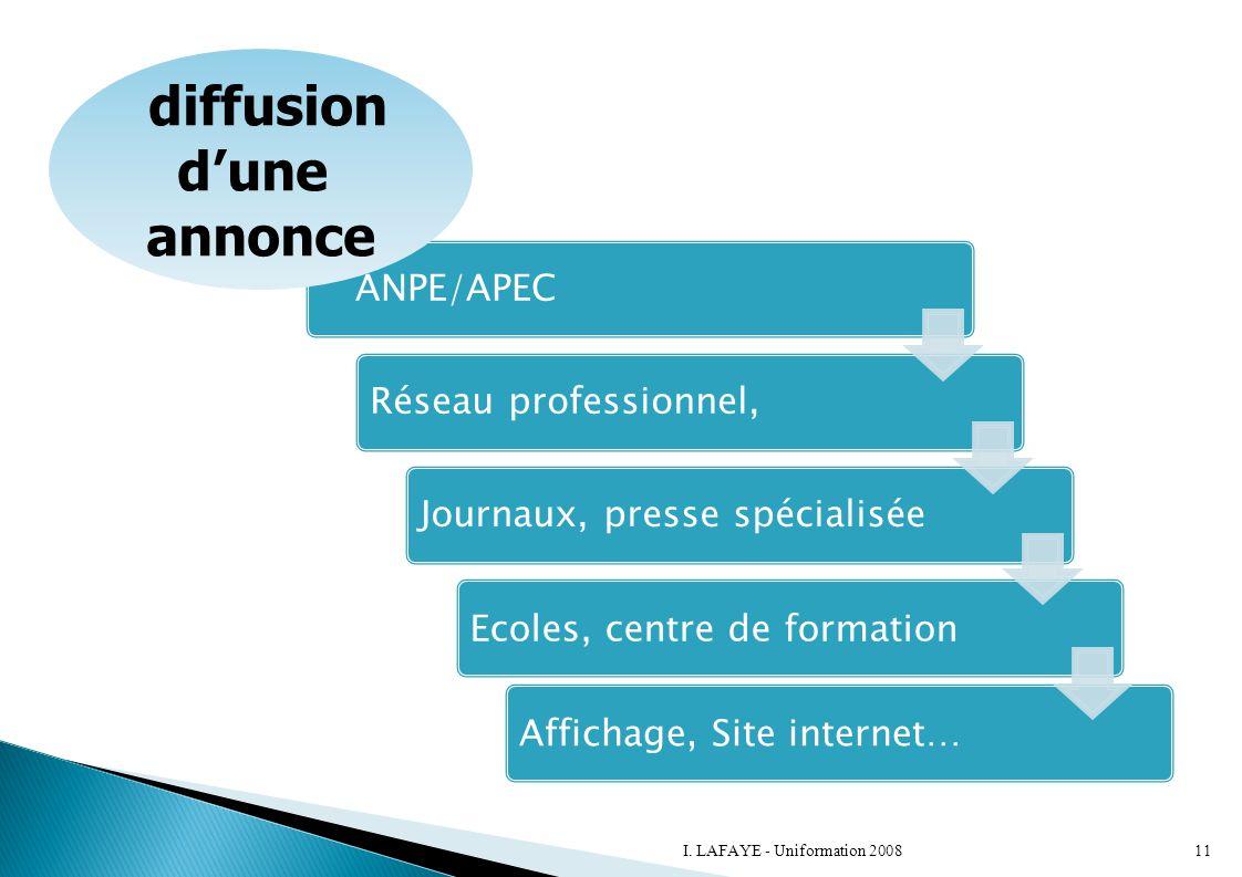 ANPE/APECRéseau professionnel,Journaux, presse spécialisée Ecoles, centre de formationAffichage, Site internet… diffusion d'une annonce 11I. LAFAYE -