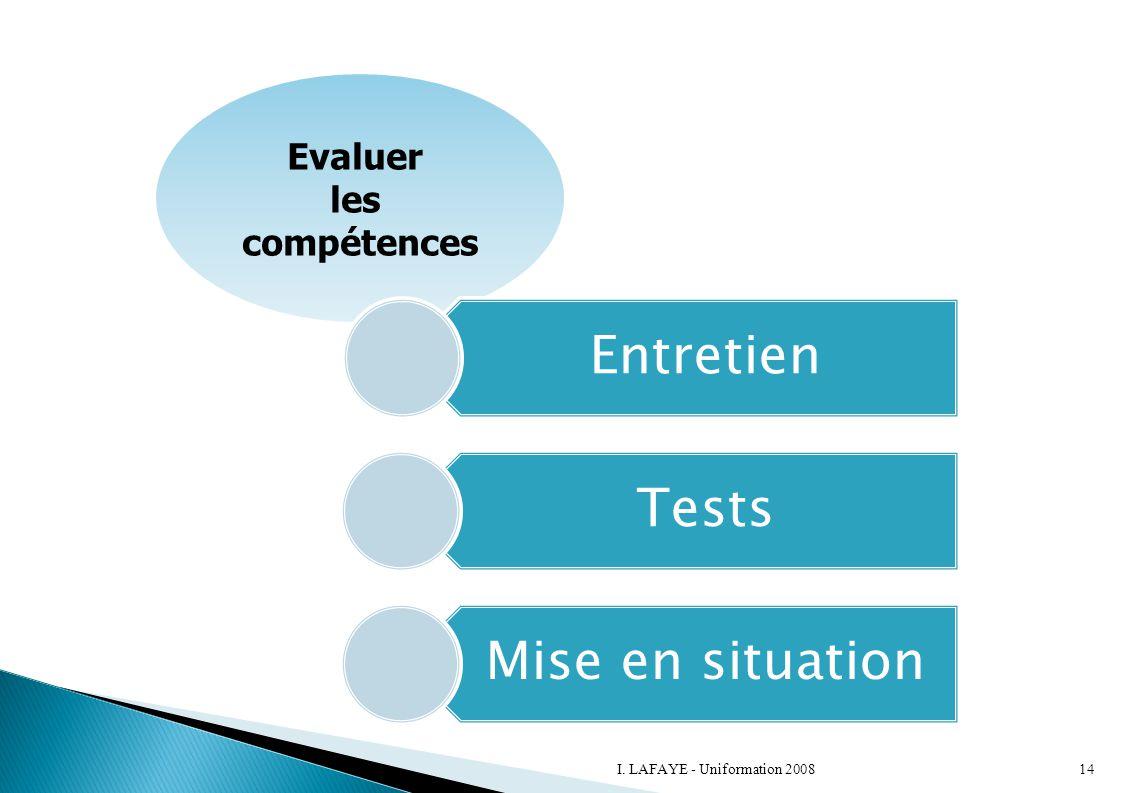 Evaluer les compétences Entretien Tests Mise en situation 14I. LAFAYE - Uniformation 2008