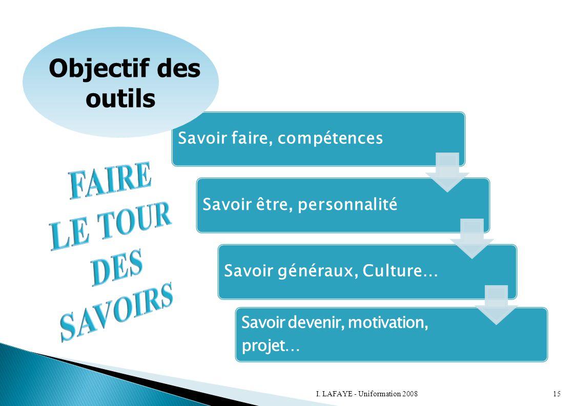 Savoir faire, compétencesSavoir être, personnalitéSavoir généraux, Culture… Savoir devenir, motivation, projet… Objectif des outils 15I. LAFAYE - Unif