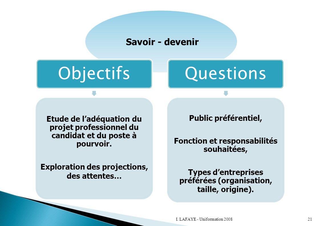 Savoir - devenir Objectifs Etude de l'adéquation du projet professionnel du candidat et du poste à pourvoir. Exploration des projections, des attentes