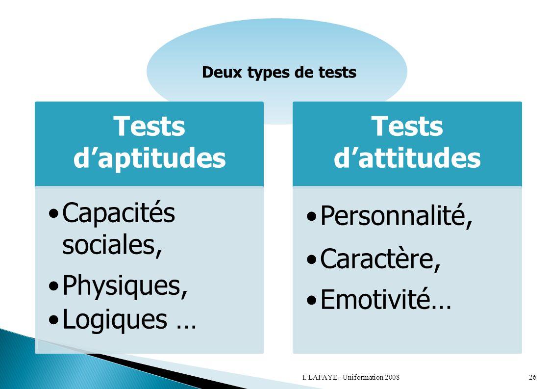Deux types de tests Tests d'aptitudes Capacités sociales, Physiques, Logiques … Tests d'attitudes Personnalité, Caractère, Emotivité… 26I. LAFAYE - Un
