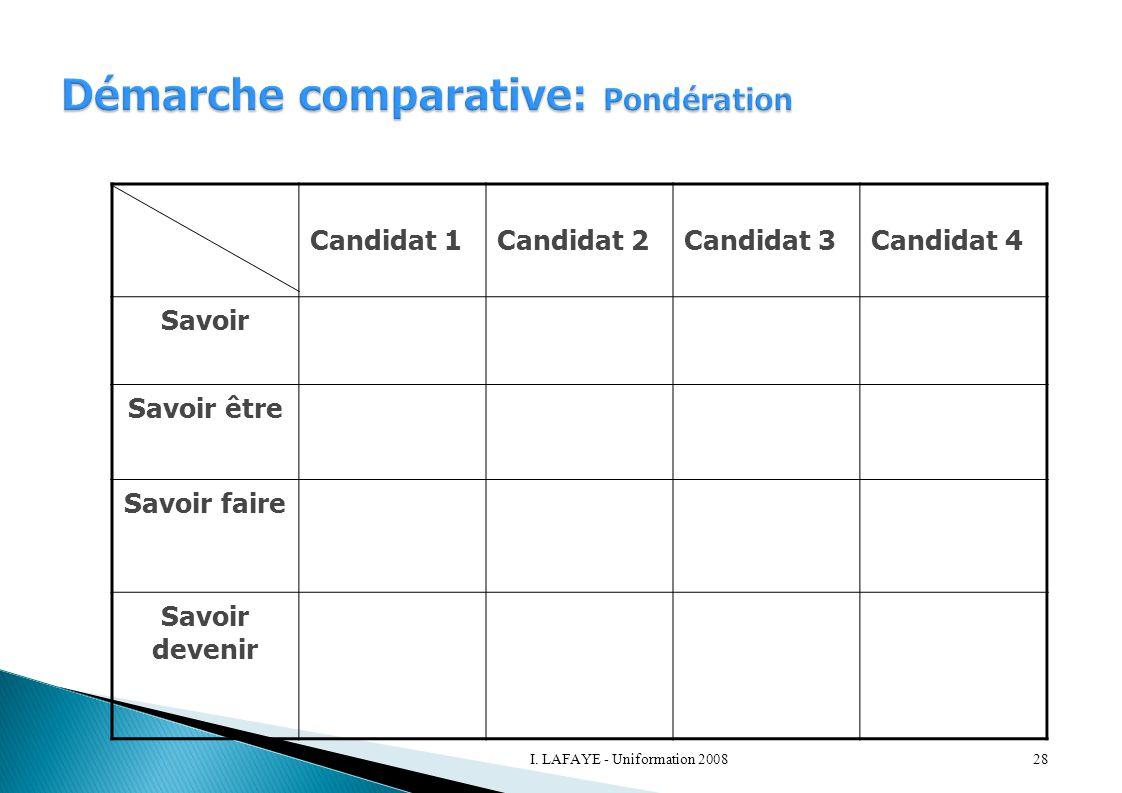 Candidat 1Candidat 2Candidat 3Candidat 4 Savoir Savoir être Savoir faire Savoir devenir 28I. LAFAYE - Uniformation 2008