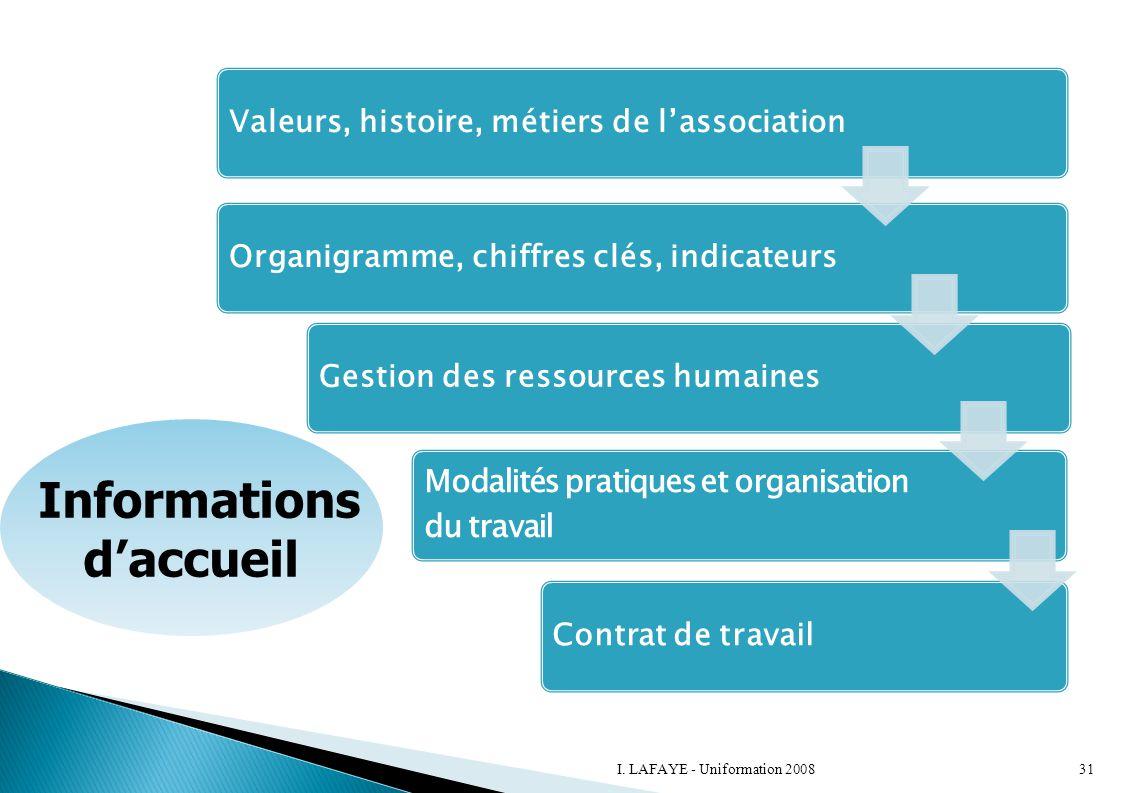 Valeurs, histoire, métiers de l'associationOrganigramme, chiffres clés, indicateursGestion des ressources humaines Modalités pratiques et organisation