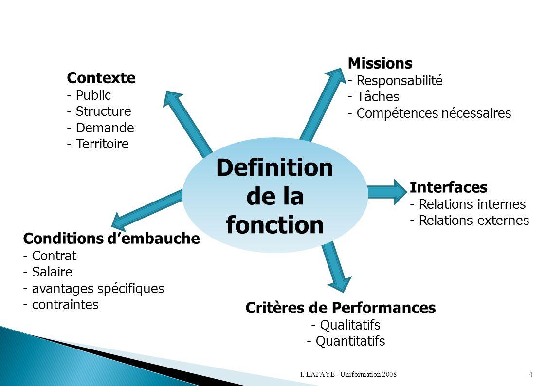 Definition de la fonction Contexte - Public - Structure - Demande - Territoire Missions - Responsabilité - Tâches - Compétences nécessaires Interfaces