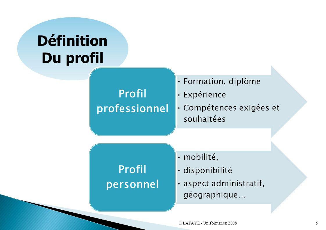 Définition Du profil Formation, diplôme Expérience Compétences exigées et souhaitées Profil professionnel mobilité, disponibilité aspect administratif