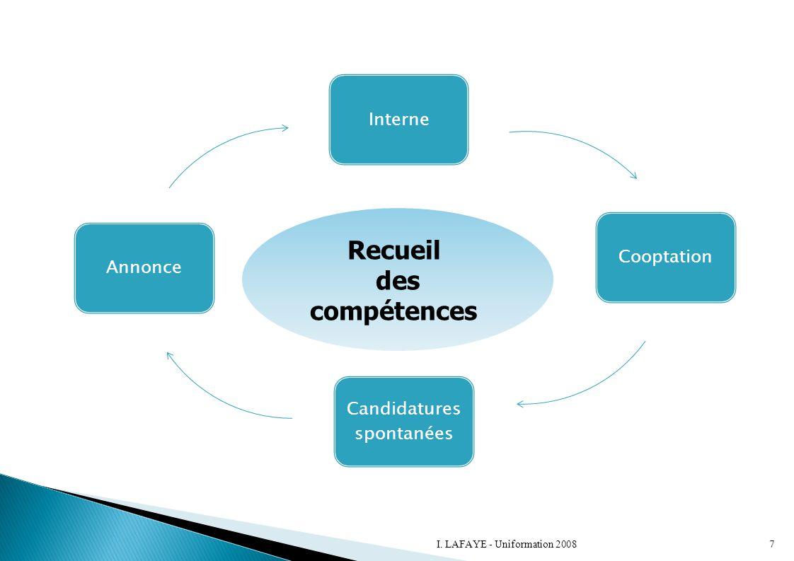 InterneCooptation Candidatures spontanées Annonce Recueil des compétences 7I. LAFAYE - Uniformation 2008