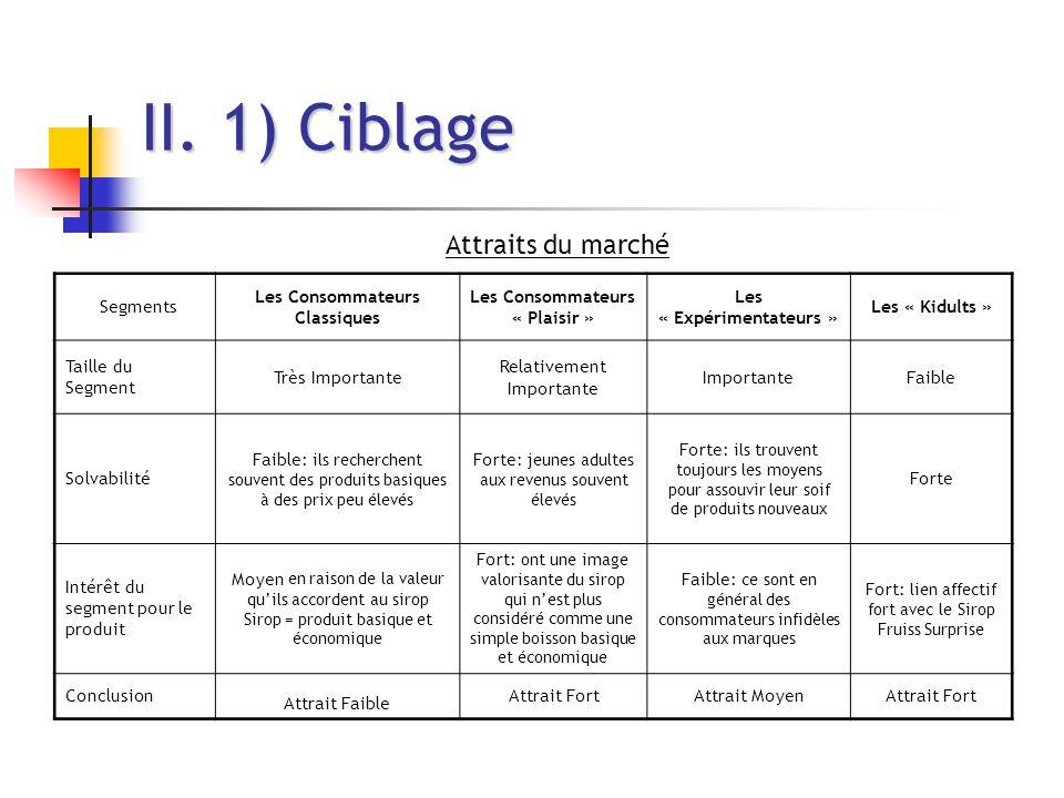 II. 1) Ciblage Attraits du marché Segments Les Consommateurs Classiques Les Consommateurs « Plaisir » Les « Expérimentateurs » Les « Kidults » Taille