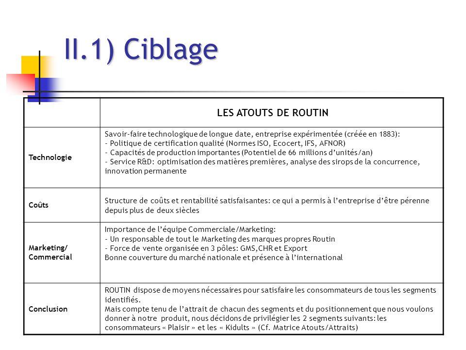 II.1) Ciblage LES ATOUTS DE ROUTIN Technologie Savoir-faire technologique de longue date, entreprise expérimentée (créée en 1883): - Politique de cert