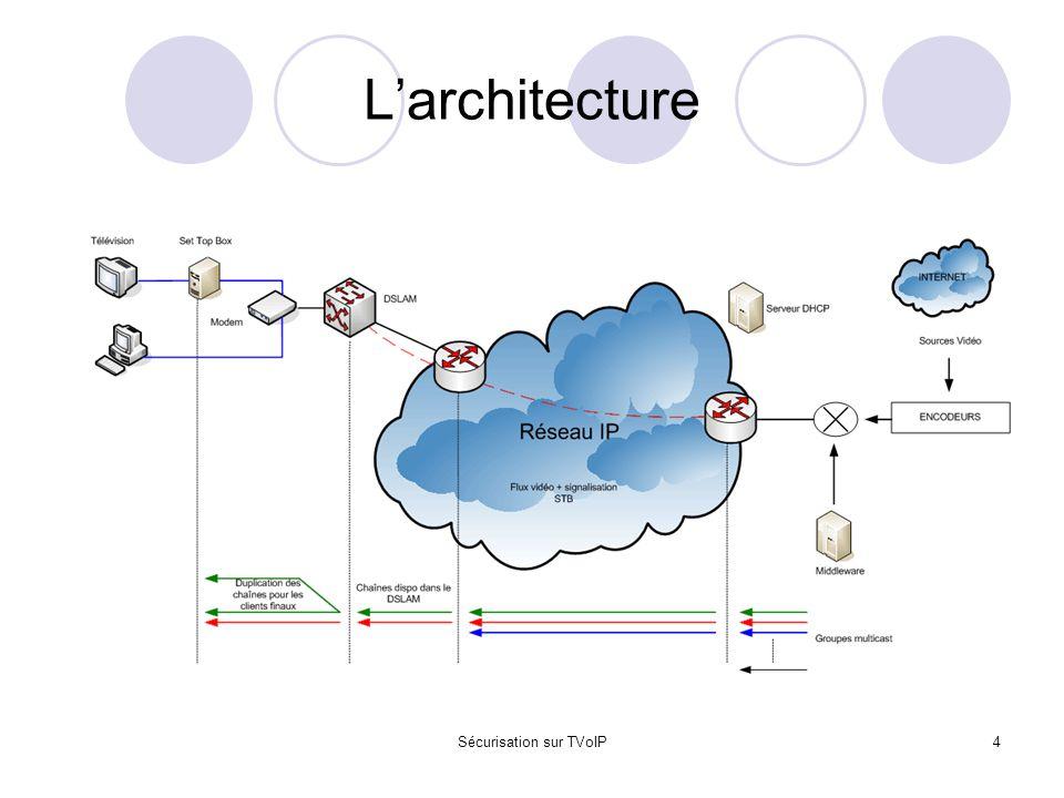 Sécurisation sur TVoIP4 L'architecture