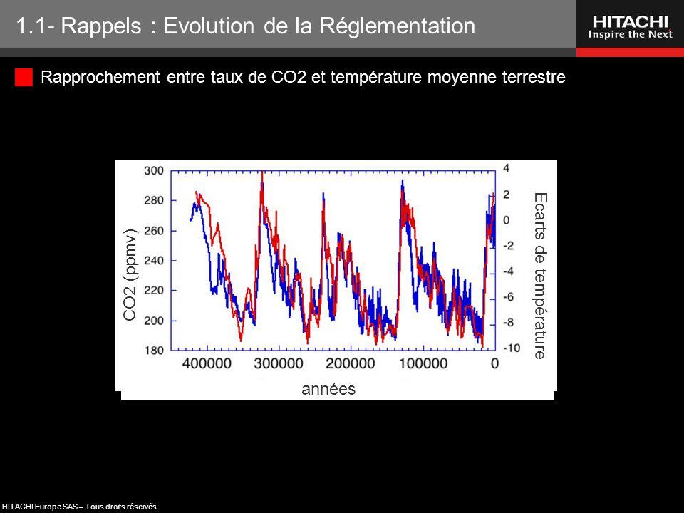 HITACHI Europe SAS – Tous droits réservés  Rapprochement entre taux de CO2 et température moyenne terrestre 1.1- Rappels : Evolution de la Réglementa