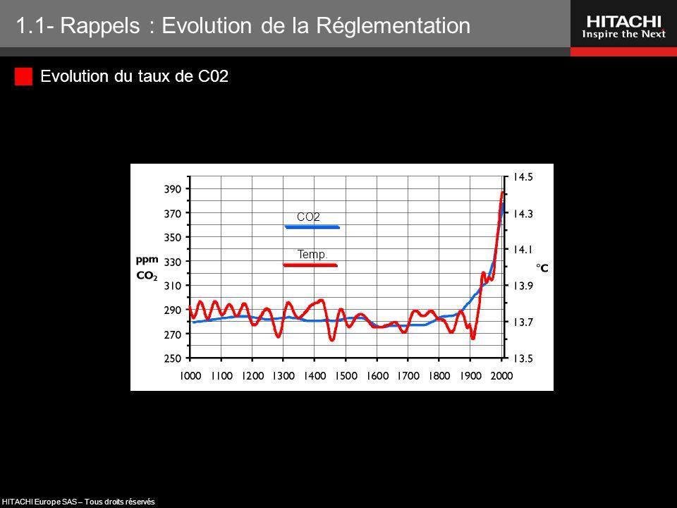 HITACHI Europe SAS – Tous droits réservés  Evolution du taux de C02 1.1- Rappels : Evolution de la Réglementation CO2 Temp.