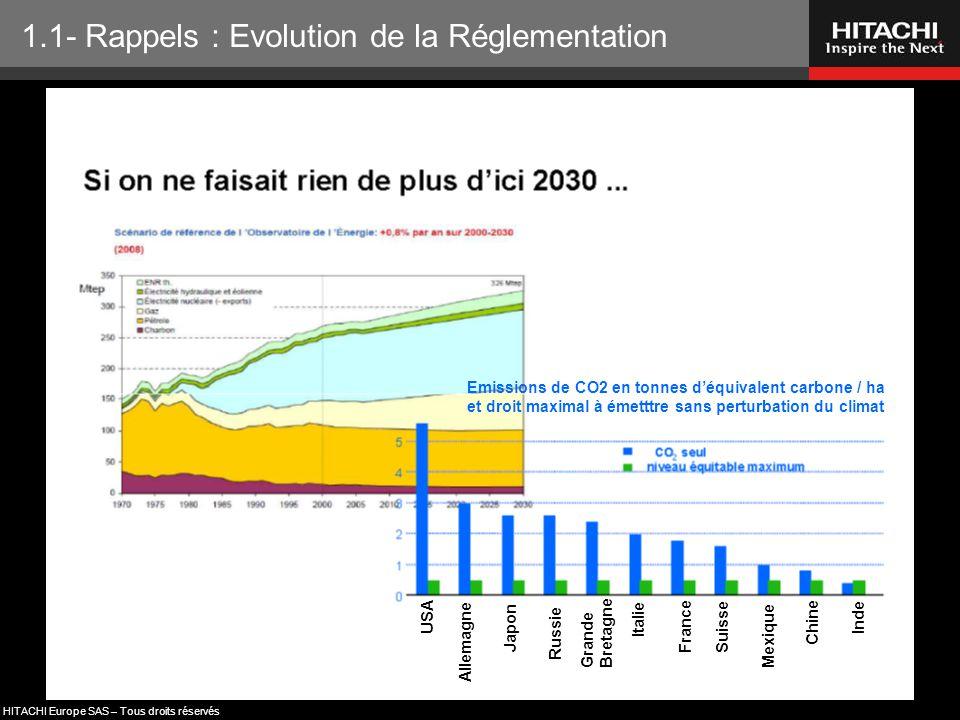 HITACHI Europe SAS – Tous droits réservés Emissions de CO2 en tonnes d'équivalent carbone / ha et droit maximal à émetttre sans perturbation du climat