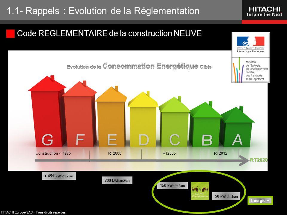 HITACHI Europe SAS – Tous droits réservés  Code REGLEMENTAIRE de la construction NEUVE 1.1- Rappels : Evolution de la Réglementation Construction < 1
