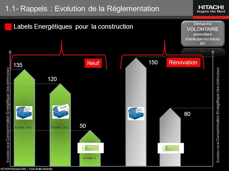HITACHI Europe SAS – Tous droits réservés  Labels Energétiques pour la construction 1.1- Rappels : Evolution de la Réglementation RT2005 – 10% RT2005