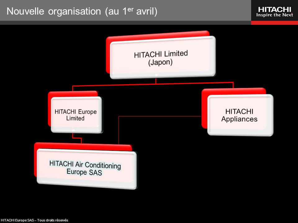 HITACHI Europe SAS – Tous droits réservés Nouvelle organisation  HITACHI Air Conditioning Europe SAS regroupe :  Les ventes en Europe (ex division Chauffage & Climatisation)  Notre usine de HAPE :  Depuis novembre 1991  40 000 m²  250 personnes  Production :  140 groupes / jour  240 unités intérieures / jour