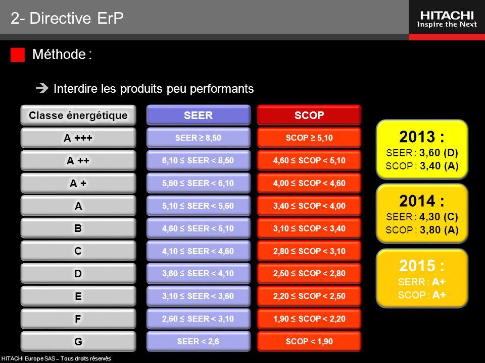 HITACHI Europe SAS – Tous droits réservés  Méthode :  Interdire les produits peu performants SEER SEER ≥ 8,50 6,10 ≤ SEER < 8,50 5,60 ≤ SEER < 6,10