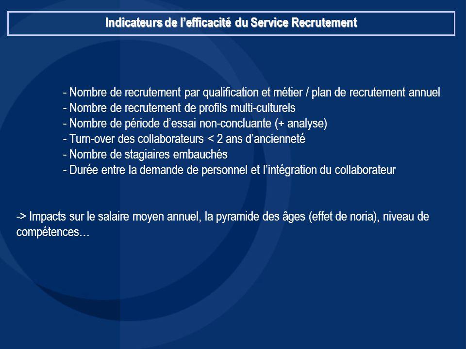 Indicateurs de l'efficacité du Service Recrutement - Nombre de recrutement par qualification et métier / plan de recrutement annuel - Nombre de recrut