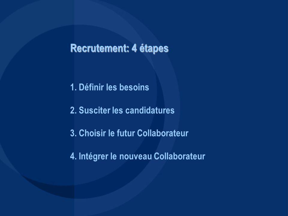 Recrutement: 4 étapes Recrutement: 4 étapes 1. Définir les besoins 2. Susciter les candidatures 3. Choisir le futur Collaborateur 4. Intégrer le nouve