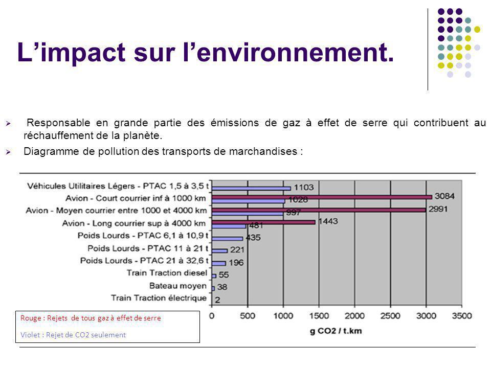 3 L'impact sur l'environnement.  Responsable en grande partie des émissions de gaz à effet de serre qui contribuent au réchauffement de la planète. 