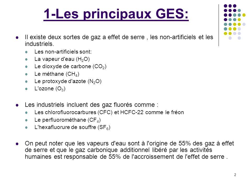 2 1-Les principaux GES: Il existe deux sortes de gaz a effet de serre, les non-artificiels et les industriels. Les non-artificiels sont: La vapeur d'e