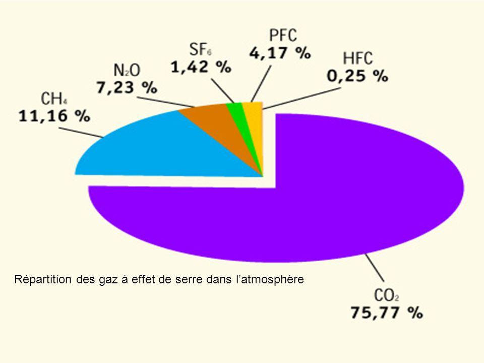 4 2-Le mécanisme de l effet de serre Sous l effet des GES, l atmosphère terrestre se comporte comme la vitre d une serre, laissant entrer une large part du rayonnement solaire, mais retenant le rayonnement infrarouge réémis.
